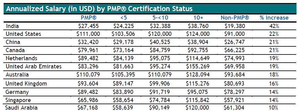 PMI Annual Salary Survey 2016